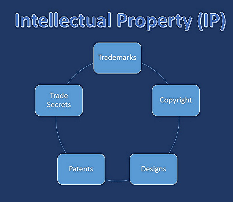 Intellectual Property Protection: Protecting Your Intellectual Property