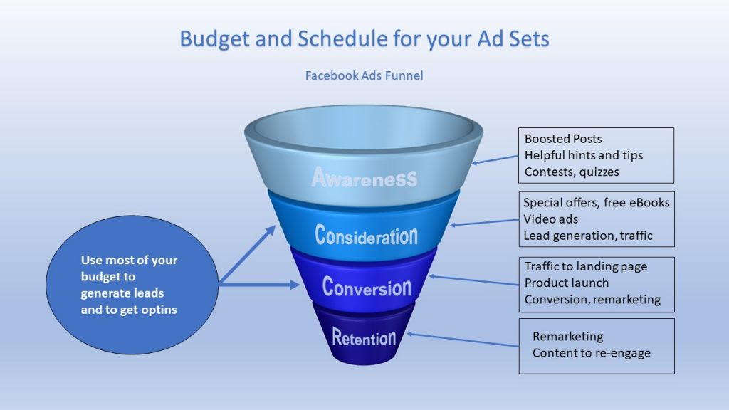 You must set the right budget and schedule for a Facebook ad that will work well.